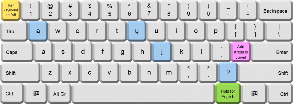 Mandan keyboard layout